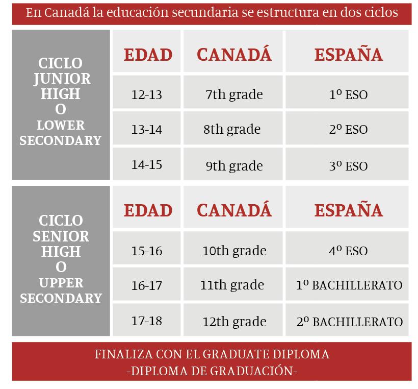 ESO y bachillerato en Canadá